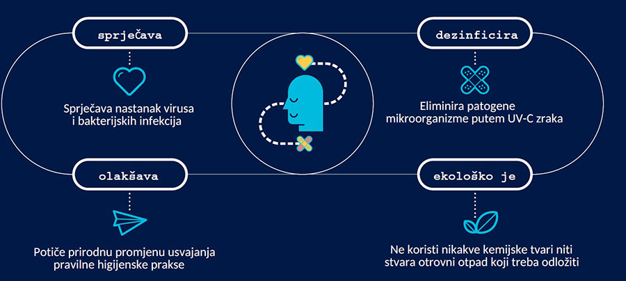 Set Clean infografika
